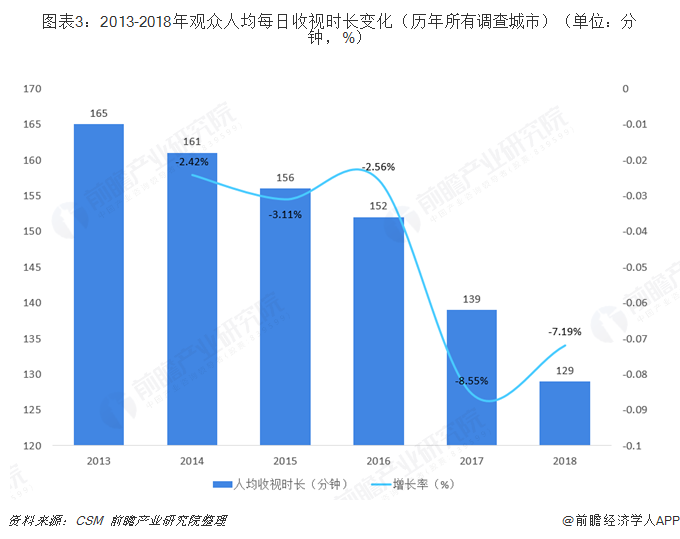 图表3:2013-2018年观众人均每日收视时长变化(历年所有调查城市)(单位:分钟,%)