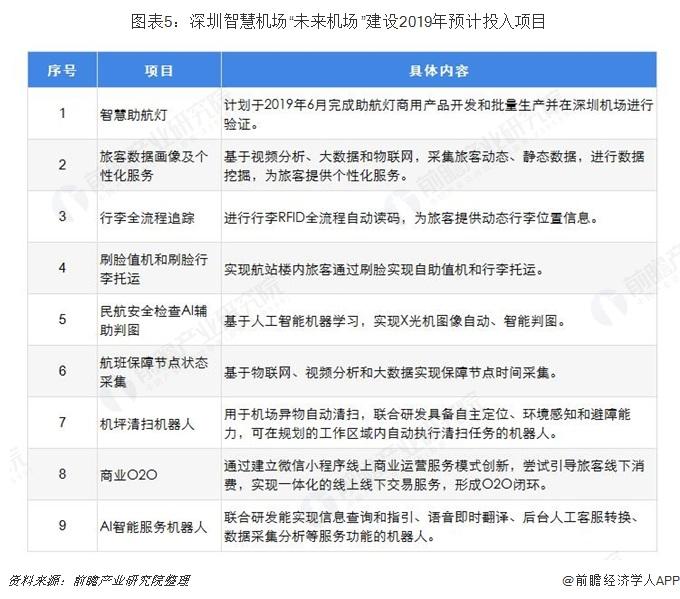 """图表5:深圳智慧机场""""未来机场""""建设2019年预计投入项目"""