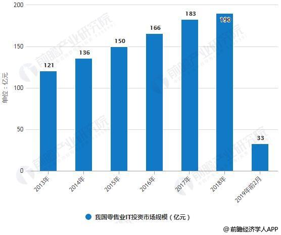 2013-2019年前2月我国零售业IT投资市场规模统计情况