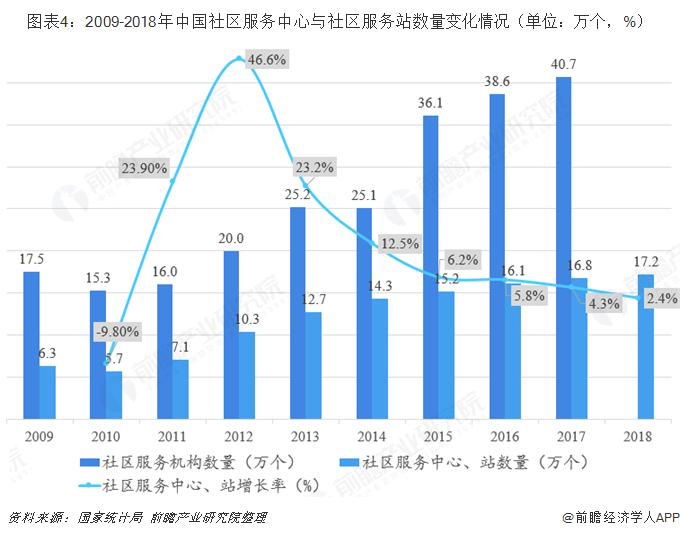 图表4:2009-2018年中国社区服务中心与社区服务站数量变化情况(单位:万个,%)