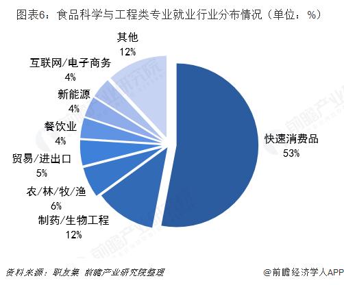 图表6:食品科学与工程类专业就业行业分布情况(单位:%)