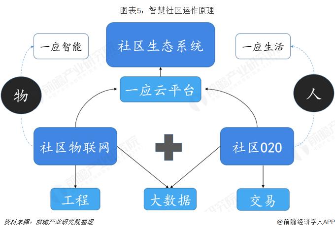 图表5:智慧社区运作原理
