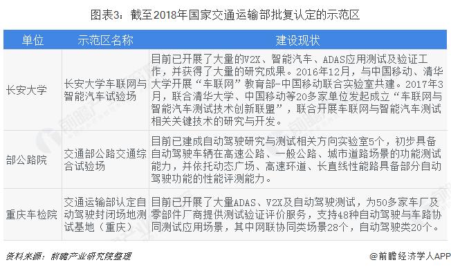 图表3:截至2018年国家交通运输部批复认定的示范区