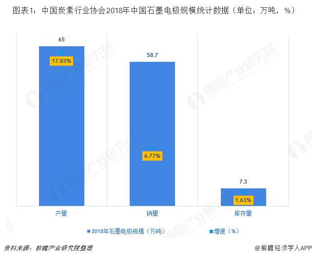图表1:中国炭素行业协会2018年中国石墨电极规模统计数据(单位:万吨,%)