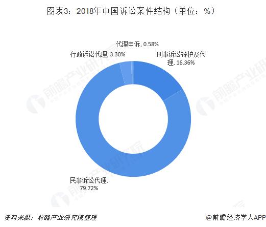 图表3:2018年中国诉讼案件结构(单位:%)