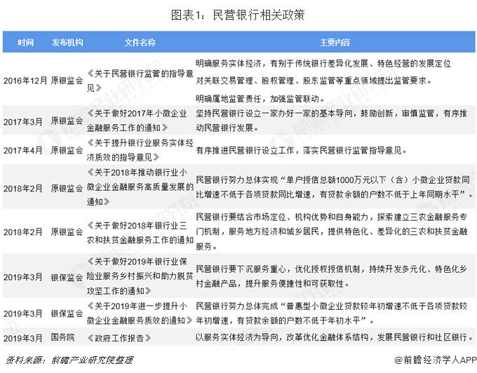 图表1:民营银行相关政策