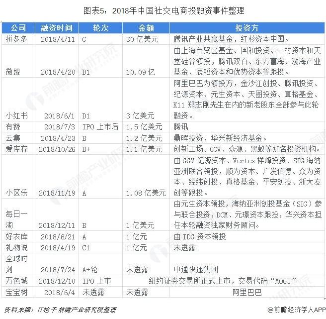 图表5:2018年中国社交电商投融资事件整理
