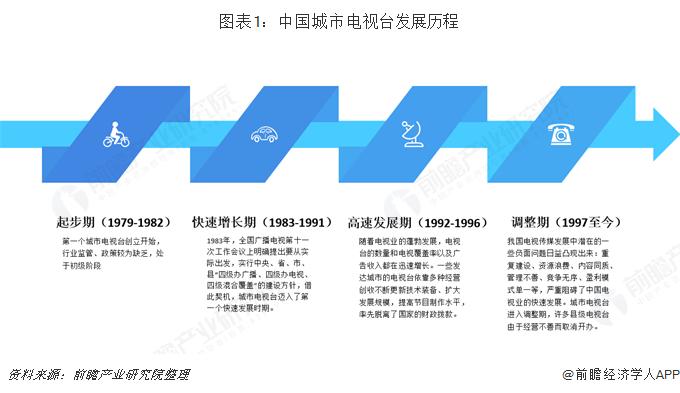图表1:中国城市电视台发展历程