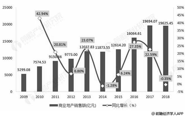 2009-2018年全国商业地产销售额及增长情况