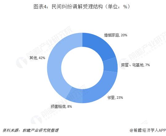 图表4:民间纠纷调解受理结构(单位:%)