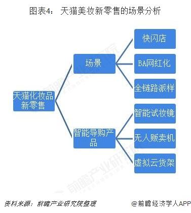 图表4: 天猫美妆新零售的场景分析