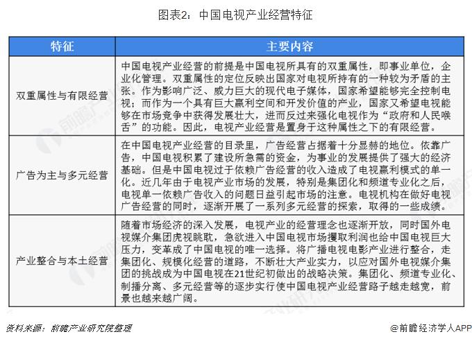 图表2:中国电视产业经营特征