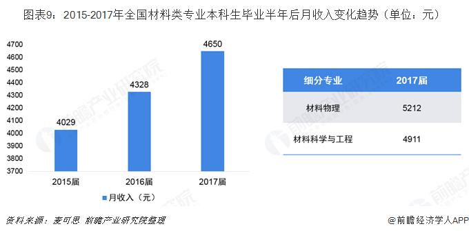 图表9:2015-2017年全国材料类专业本科生毕业半年后月收入变化趋势(单位:元)