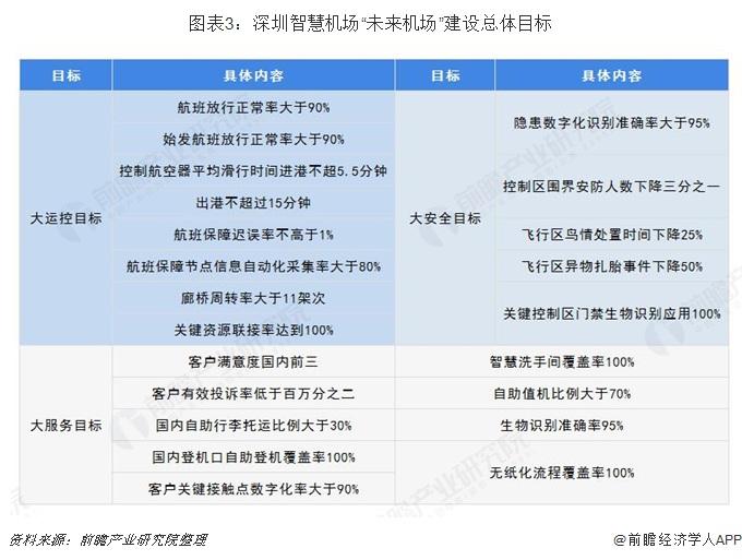 """图表3:深圳智慧机场""""未来机场""""建设总体目标"""