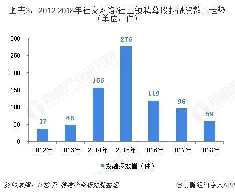 图表3:2012-2018年社交网络/社区领私募股投融资数量走势(单位:件)