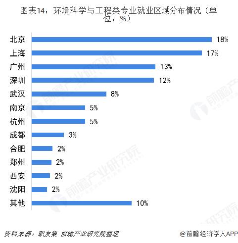 图表14:环境科学与工程类专业就业区域分布情况(单位:%)