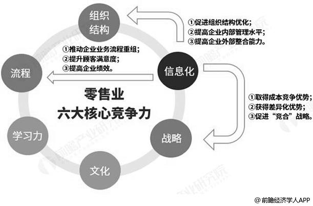 零售业信息化对零售业的作用分析情况