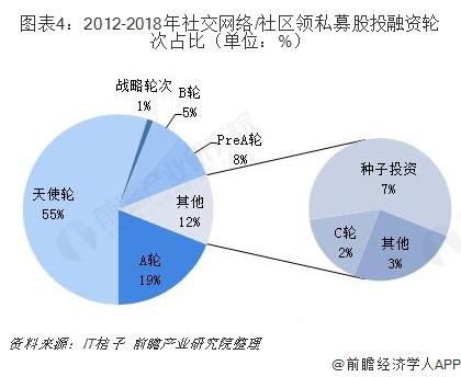 图表4:2012-2018年社交网络/社区领私募股投融资轮次占比(单位:%)