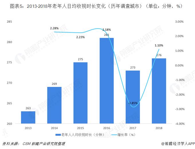 图表5:2013-2018年老年人日均收视时长变化(历年调查城市)(单位:分钟,%)