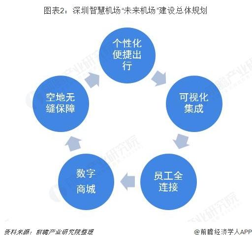 """图表2:深圳智慧机场""""未来机场""""建设总体规划"""