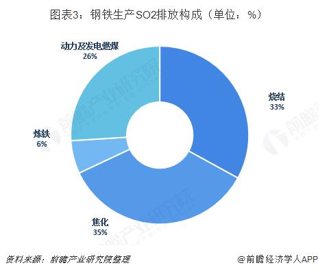 图表3:钢铁生产SO2排放构成(单位:%)