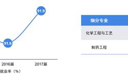 2019年热门行业高考志愿填报全解析——生物化工行业背后热门专业就业及薪酬情况