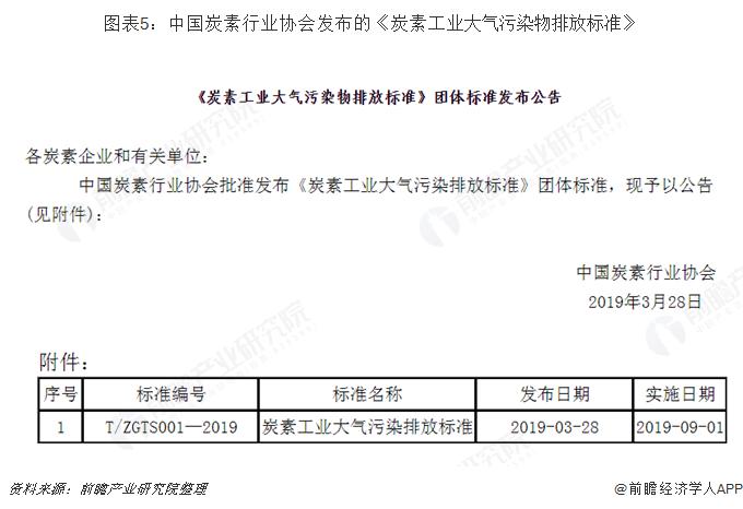 图表5:中国炭素行业协会发布的《炭素工业大气污染物排放标准》