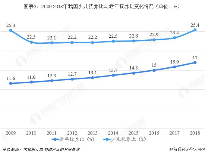 图表3:2009-2018年我国少儿抚养比与老年抚养比变化情况(单位:%)