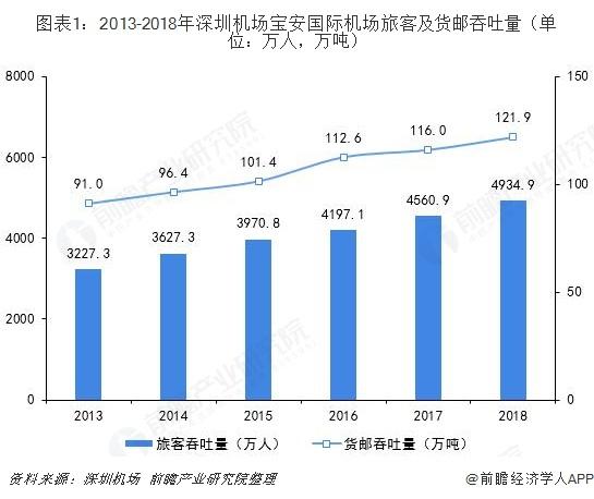 图表1:2013-2018年深圳机场宝安国际机场旅客及货邮吞吐量(单位:万人,万吨)
