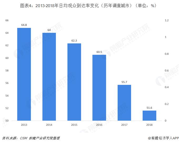 图表4:2013-2018年日均观众到达率变化(历年调查城市)(单位:%)