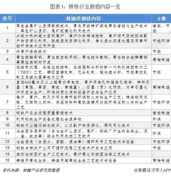 图表1:钢铁行业鼓励内容一览