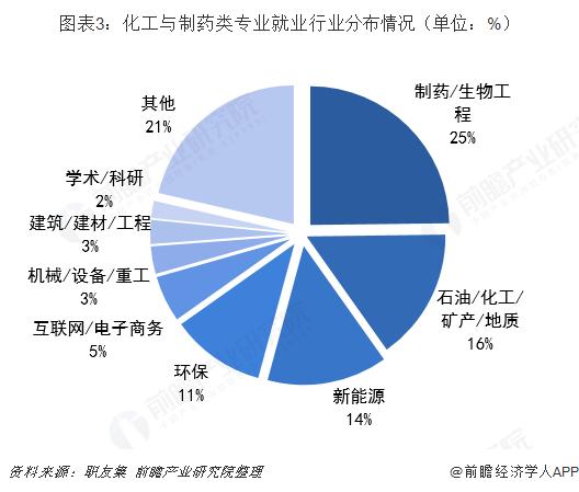 图表3:化工与制药类专业就业行业分布情况(单位:%)