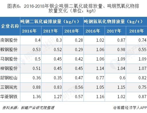 图表6:2016-2018年钢企吨钢二氧化硫排放量、吨钢氮氧化物排放量变化(单位:kg/t)