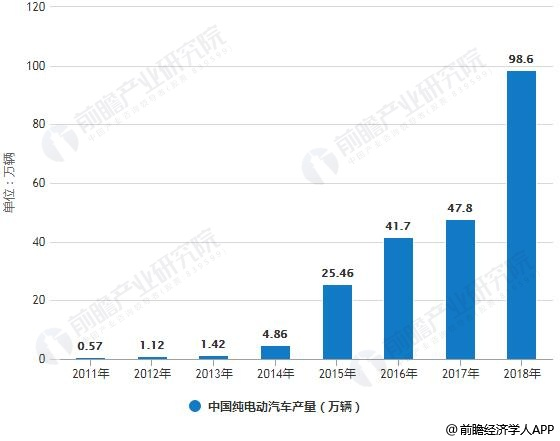 2011-2018年中国纯电动汽车产销量统计情况