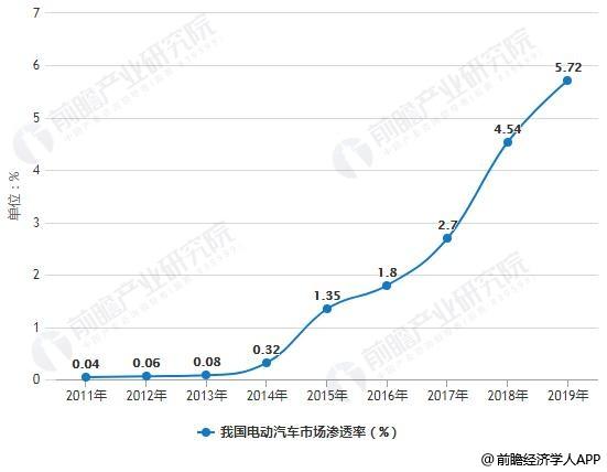 2011-2019年我国电动汽车市场渗透率统计情况及预测