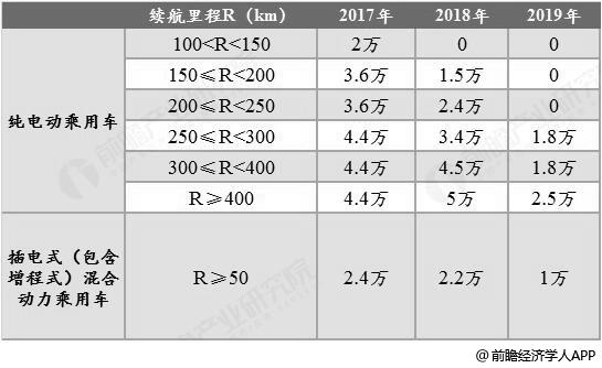 2019年中国电动汽车最新补贴政策分析情况