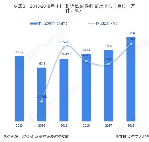 图表2:2013-2018年中国非诉讼案件数量及增长(单位:万件,%)