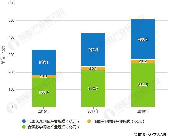 2016-2018年中国数字阅读产业规模统计情况