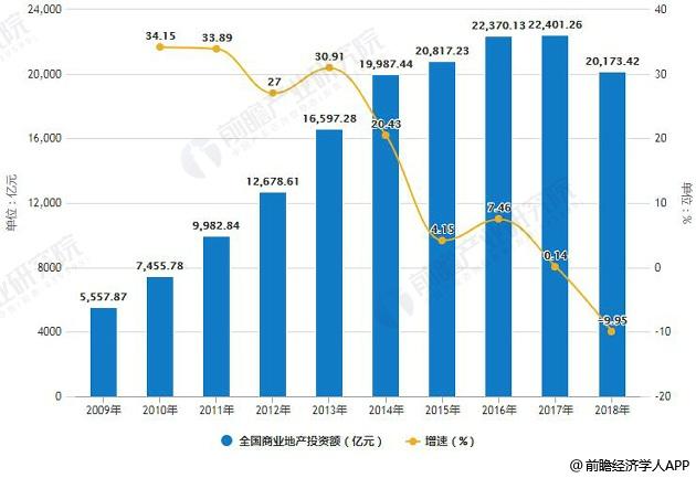 2009-2018年全国商业地产投资额及增长情况预测