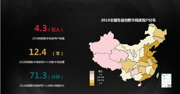 2018年中国数字阅读用户规模统计分析