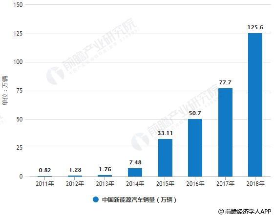 2011-2018年中国新能源汽车产销量统计情况