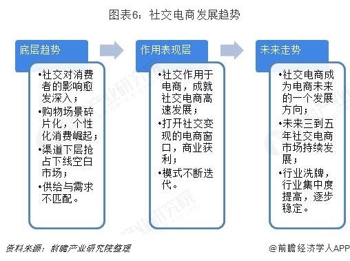 图表6:社交电商发展趋势