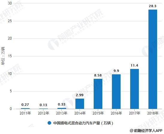 2011-2018年中国中国插电式混合动力汽车产销量统计情况