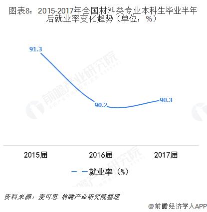图表8:2015-2017年全国材料类专业本科生毕业半年后就业率变化趋势(单位:%)