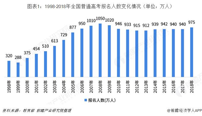 图表1:1998-2018年全国普通高考报名人数变化情况(单位:万人)
