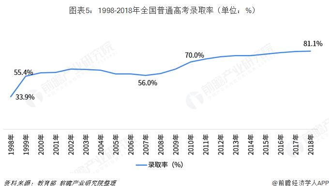 图表5:1998-2018年全国普通高考录取率(单位:%)