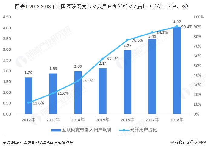 图表1:2012-2018年中国互联网宽带接入用户和光纤接入占比(单位:亿户,%)