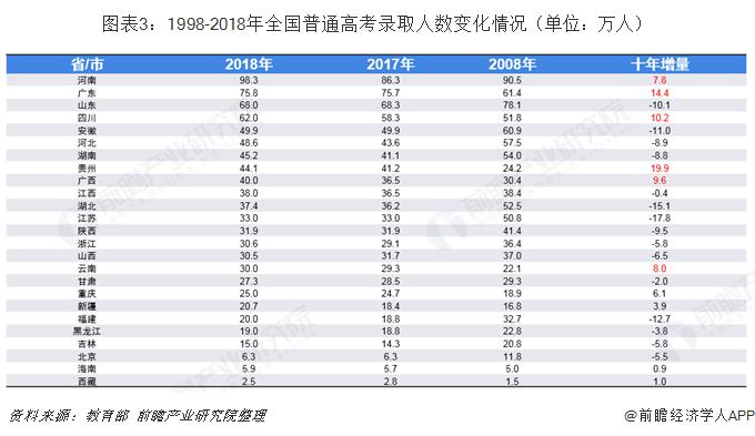 图表3:1998-2018年全国普通高考录取人数变化情况(单位:万人)