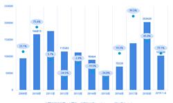 整体乐观!2019年4月挖掘机国内销量增速回落至个位数 出口成为新增长点