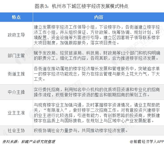 图表3:杭州市下城区楼宇经济发展模式特点